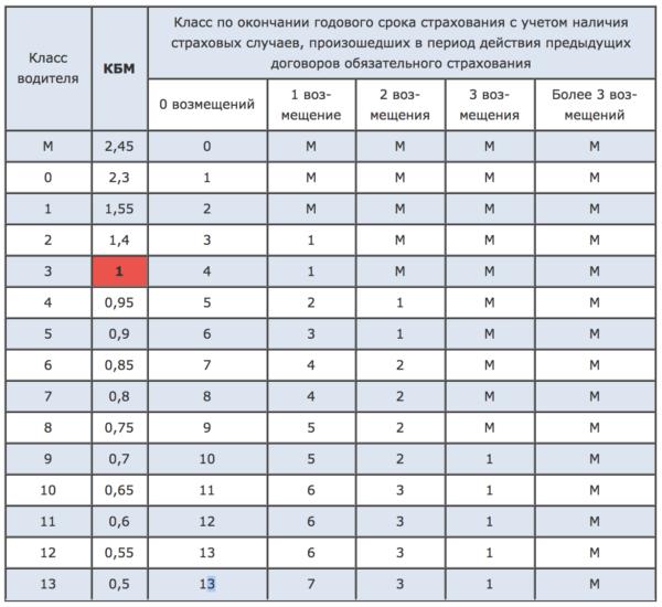 Таблица для ручного расчета  КБМ